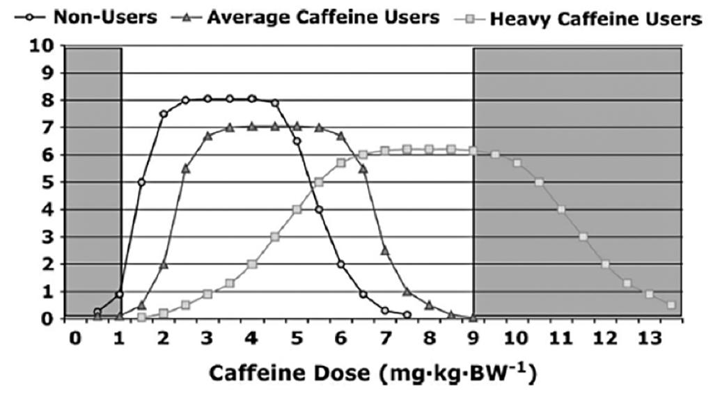 koffein i kroppen